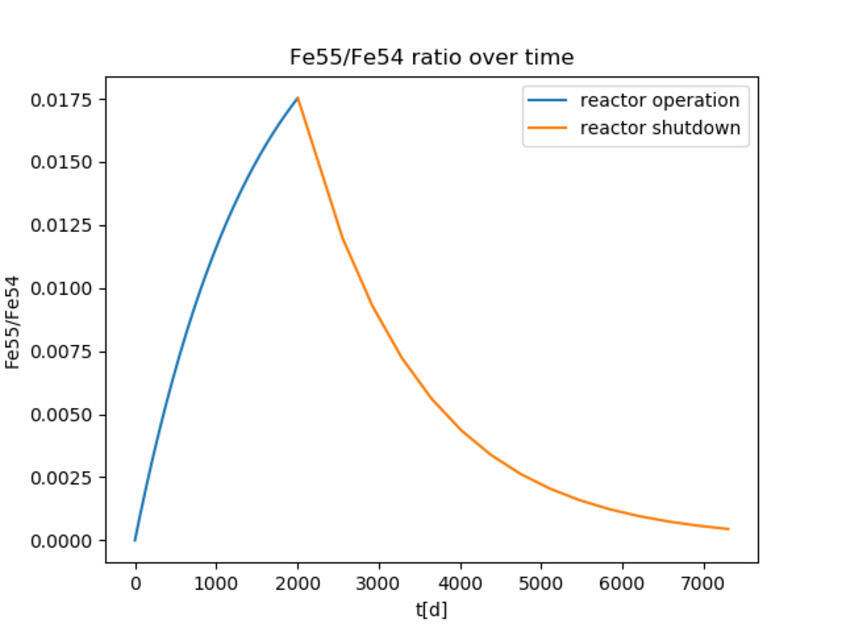 Diagram showing Fe55-54 Ratio